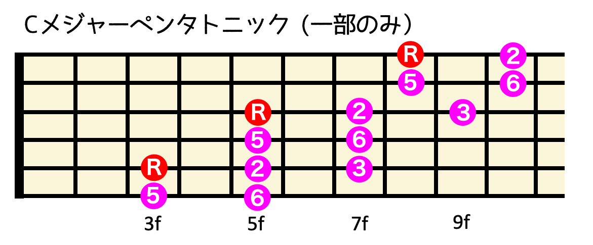 ペンタトニック メジャー 【ギターの基本】ペンタトニックスケールとは?種類や使い方を紹介 2021年5月